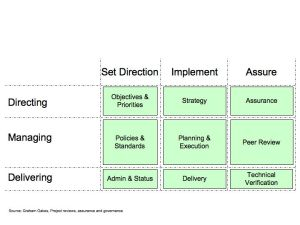 Governance matrix
