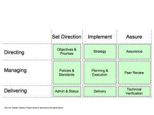 Governance matrix