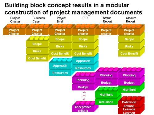 Building block concept