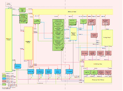 prince2 process flow diagram 2010    prince2    in pictures henny portman s blog     prince2    in pictures henny portman s blog