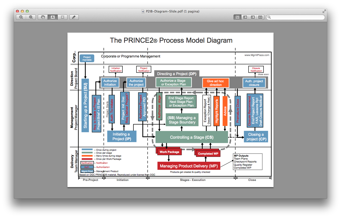 prince2 process flow diagram 2014 prince2 in picture henny portman s blog  prince2 in picture henny portman s blog