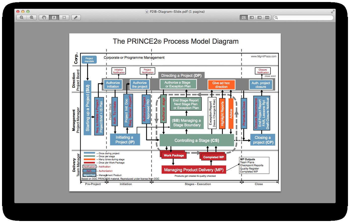 prince2 in picture henny portman s blog rh hennyportman wordpress com Production Control Plan Flow Charts Manufacturing Flow Diagram