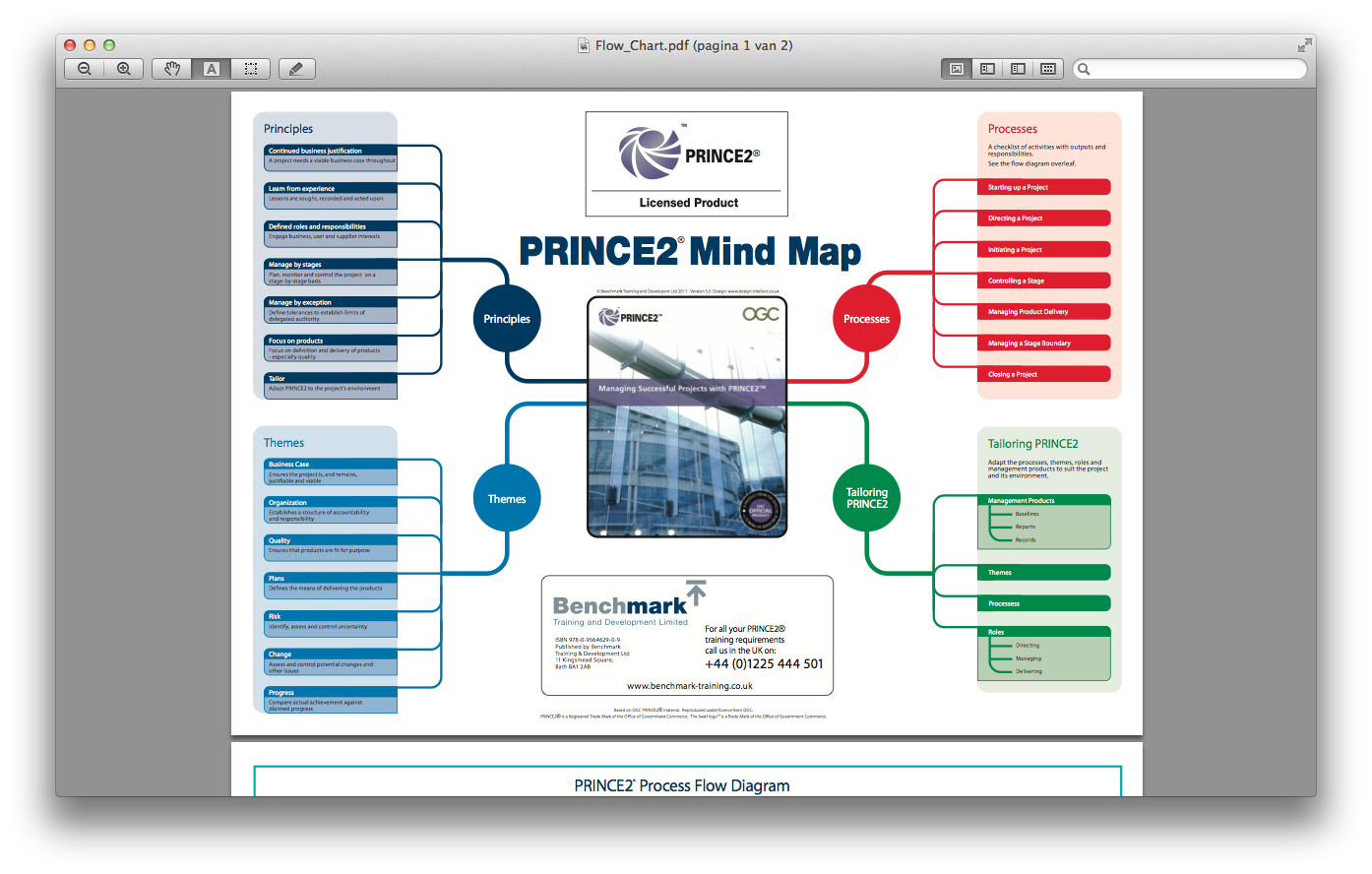 The PRINCE2 Mind Map from Benchmark.com gives an overview of Principles,  Themes, Processes and Tailoring. No details, so the added value is low.