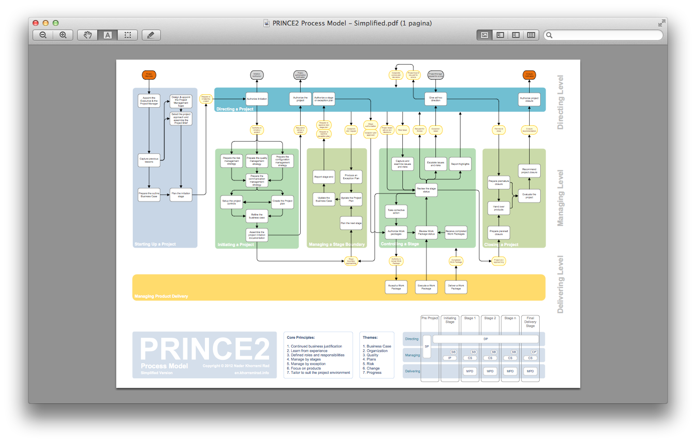 Prince2 in pictures henny portmans blog nader nvjuhfo Image collections