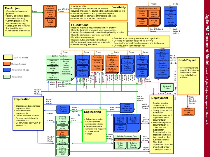 professional web design techniques and templates 5th edition pdf