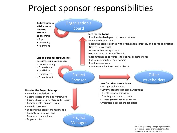 project sponsor interview Stakeholders stakeholders are the people who play the roles of sponsors, clients, managers, performers, regulators and anyone else who might impact or be impacted by.