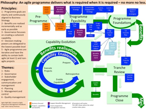 English post henny portmans blog page 10 for those who are familiar with msp you will see a lot of similarities you could use msp for agile programme management msp is iterative it uses the malvernweather Gallery