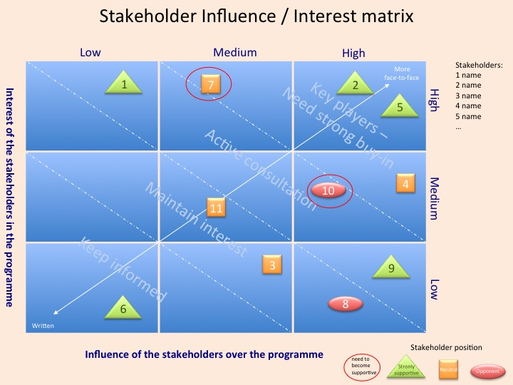 stakeholder influences on programs Free essay: stakeholder influences on programs in the field of human services, there are many details that must never be overlooked, there are many variables.