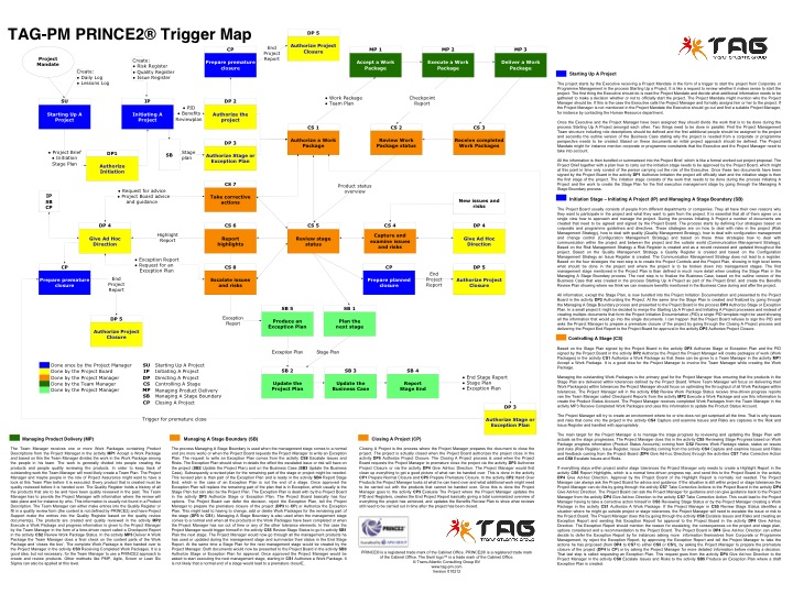 i received a nice overview of prince2 containing all triggers to and from  all the processes