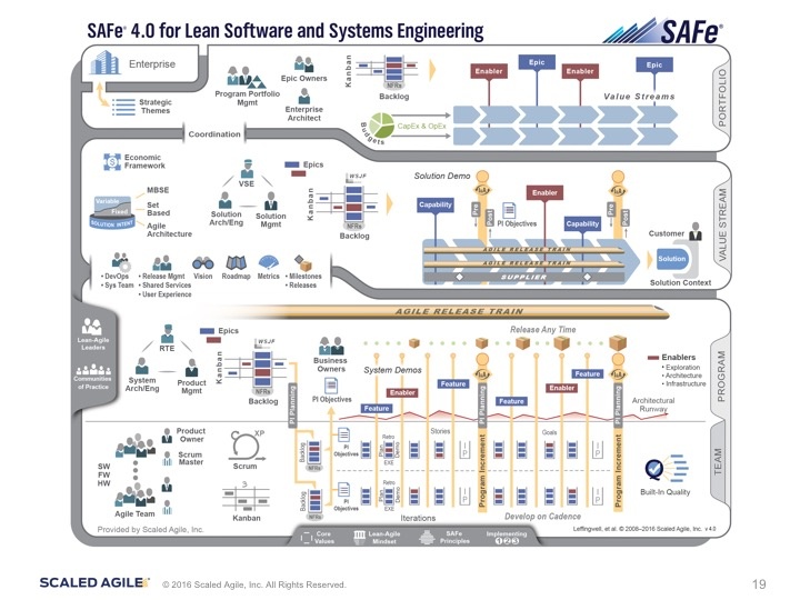 Scaled Agile Framework Safe 4 0 Henny Portman S Blog