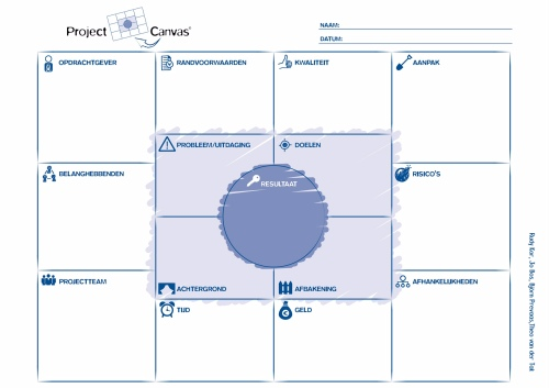 project canvas The project model canvas is an innovative tool to transform an idea into a project plan, and to stimulate collaboration and communication between all involved parties (project team, sponsor, stakeholders, etc.