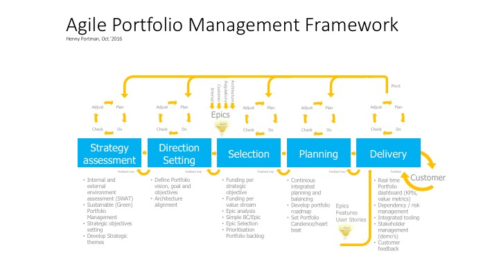 agile portfolio management framework henny portman's blog strategic portfolio management portfolio management framework diagram #3