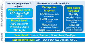 agile overview