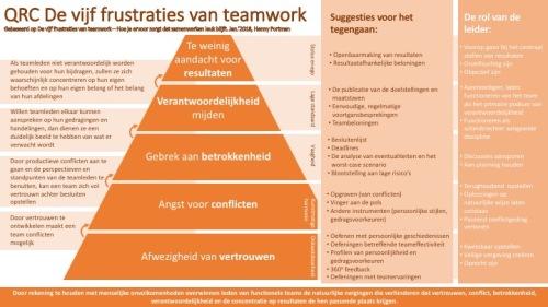 De vijf frustraties van teamwerk (QRC, 180121) v1.0