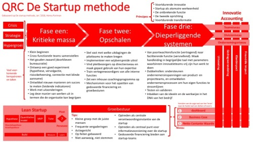 Startup methode (QRC, 180103) v1.0