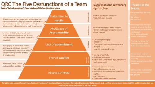 review the five dysfunctions of a team henny portman s blog