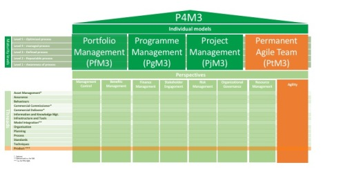 P3M3 V3 (Intro training 180616) v1.1