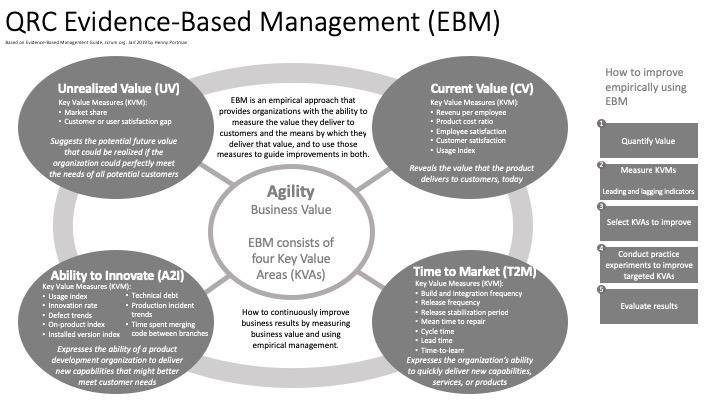 qrc (evidence-based management, 190119) v1.0