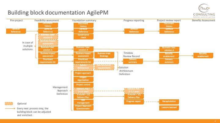 Project name (AgilePM building blocks 2019xxxx) v1.0