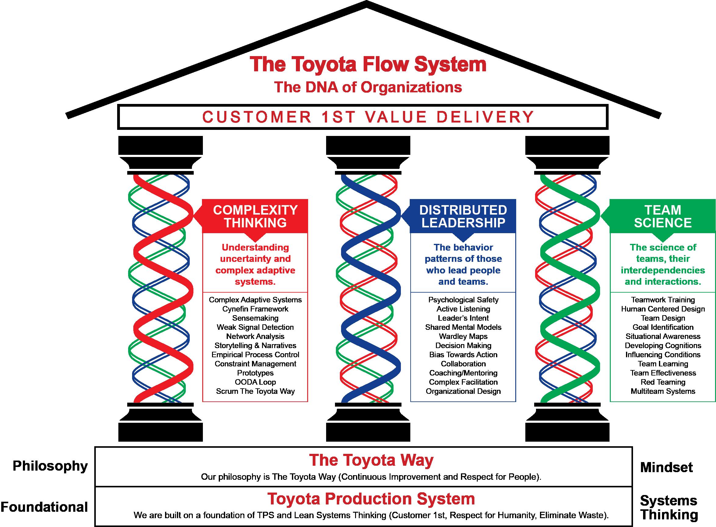 Toyota-Flow-System