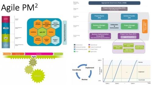 AgilePM2 overview plaatje