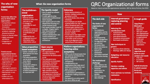 QRC (organizational forms, 191122) v1.0