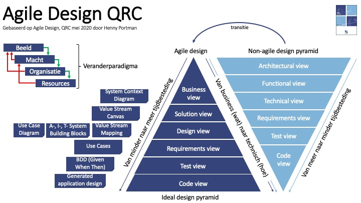 QRC (Agile Design, 200504) v1.0