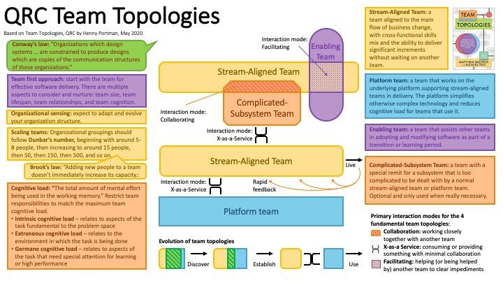 QRC (Team topologies, 200525) v1.0
