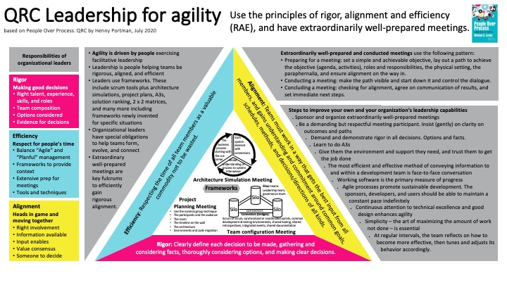 QRC (Leadership for agility, 200725) v1.0